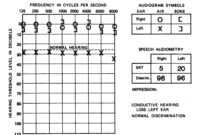 1000 Images About Audiology On Pinterest Pitch Cochlear in Blank Audiogram Template Download