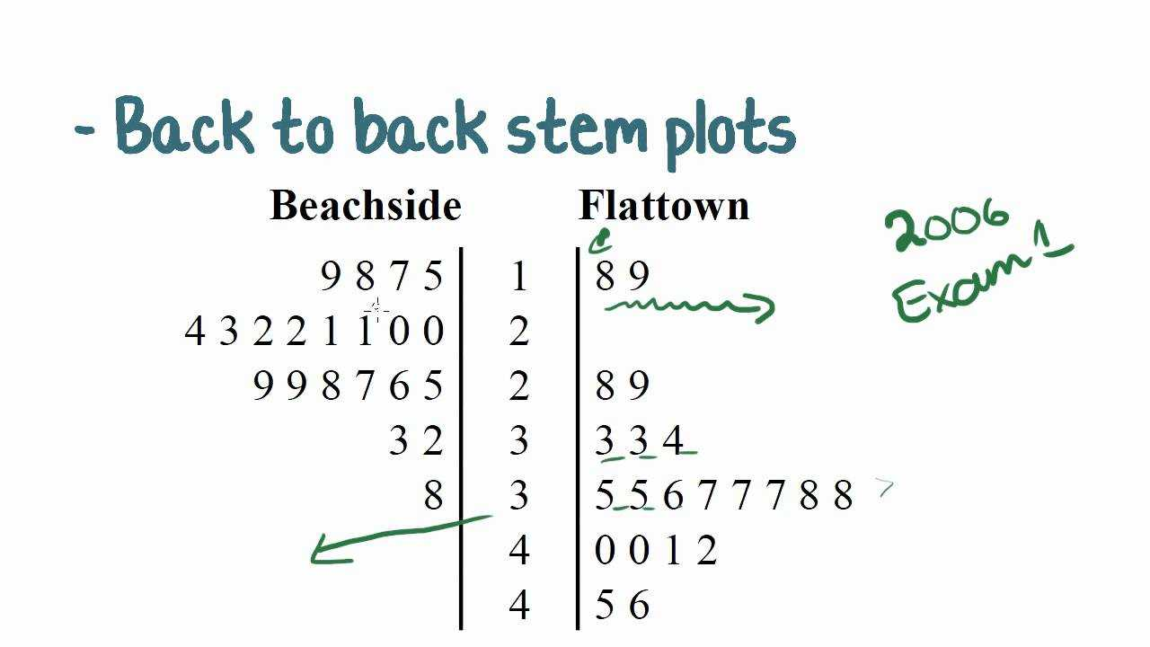 Back To Back Stem And Leaf Plots   Passy's World Of Mathematics For Blank Stem And Leaf Plot Template