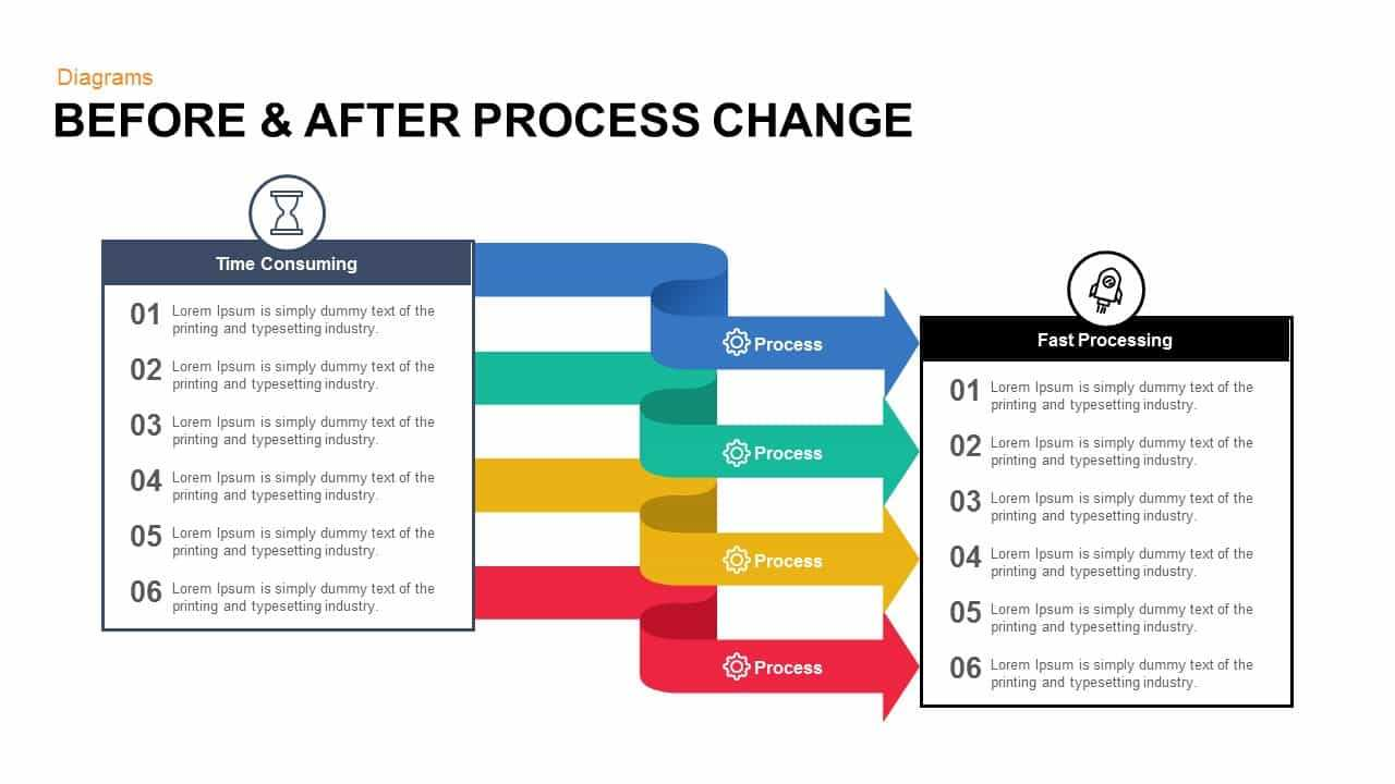 Before And After Process Change Powerpoint Template And Keynote Intended For Change Template In Powerpoint
