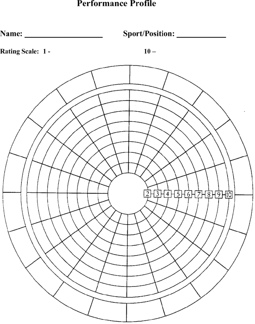 Blank Performance Profile. | Download Scientific Diagram Intended For Blank Performance Profile Wheel Template