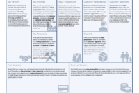 Business Model Canvas Template – A Guide To Business Planning inside Business Canvas Word Template