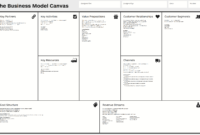 Business Model Canvas – Wikipedia within Business Model Canvas Template Word