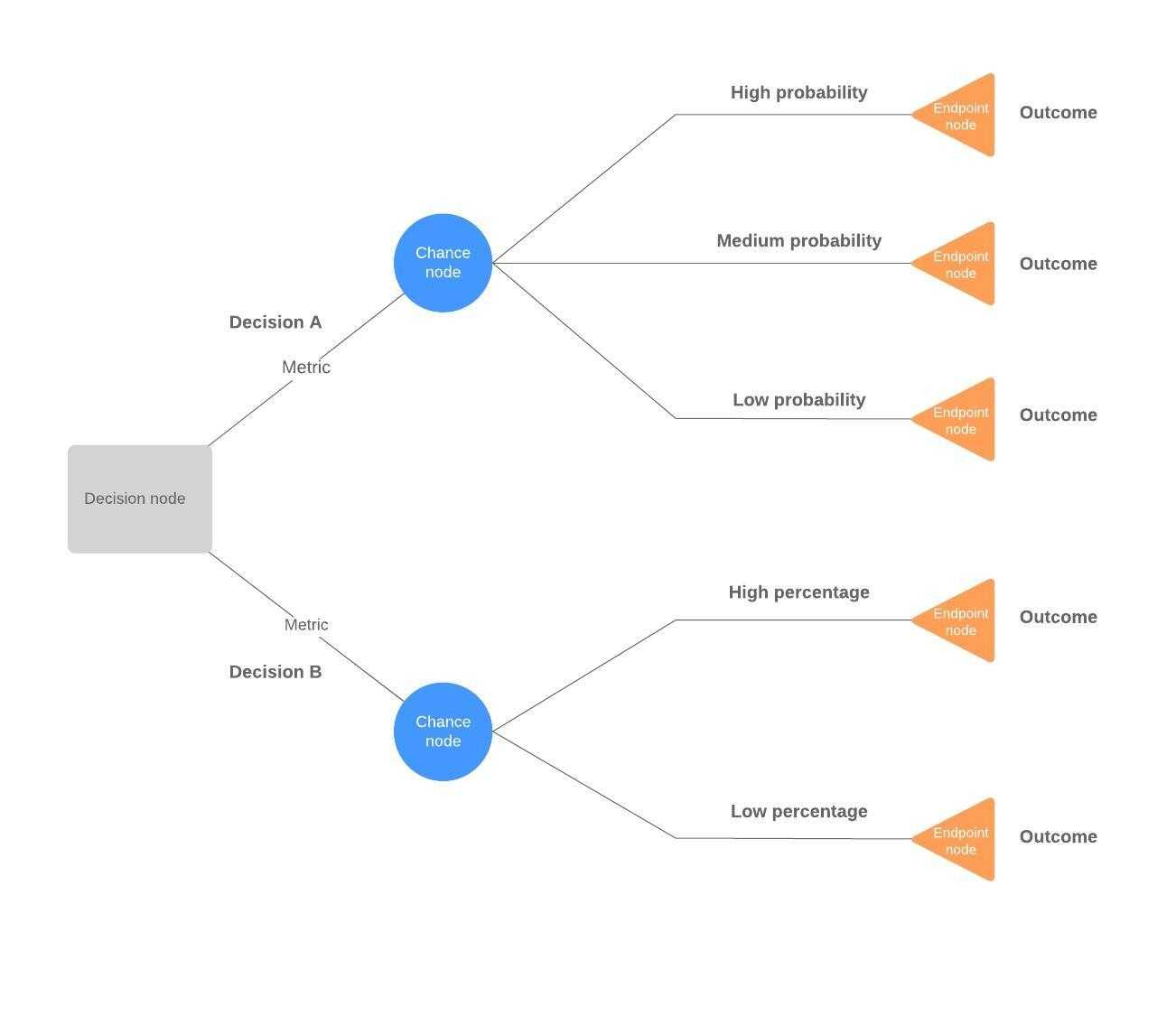 Decision Tree Maker | Lucidchart Throughout Blank Decision Tree Template