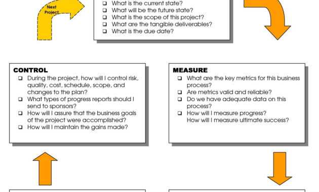 Dmaic Report Template Cool Best Photos Of Six Sigma Dmaic in Dmaic Report Template