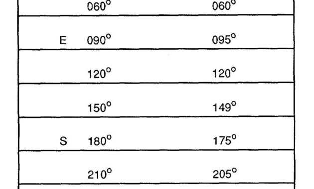 Figure 4-20. Compass Correction Card for Compass Deviation Card Template
