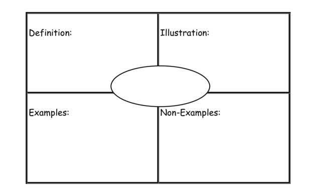 Frayer Model Graphic Organizer Template | Gubla | Vocabulary within Blank Frayer Model Template