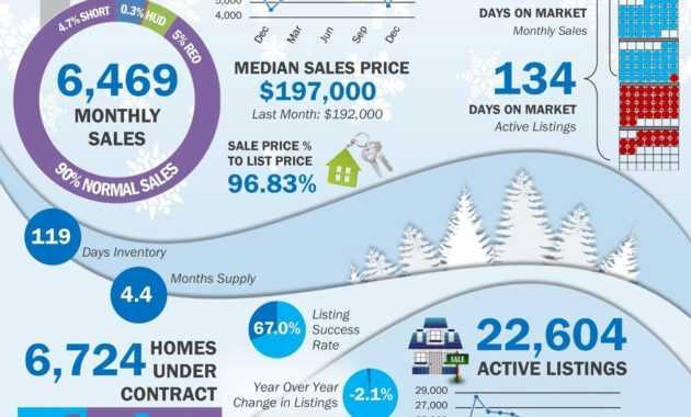Image Result For Real Estate Market Report Template In 2019 intended for Real Estate Report Template