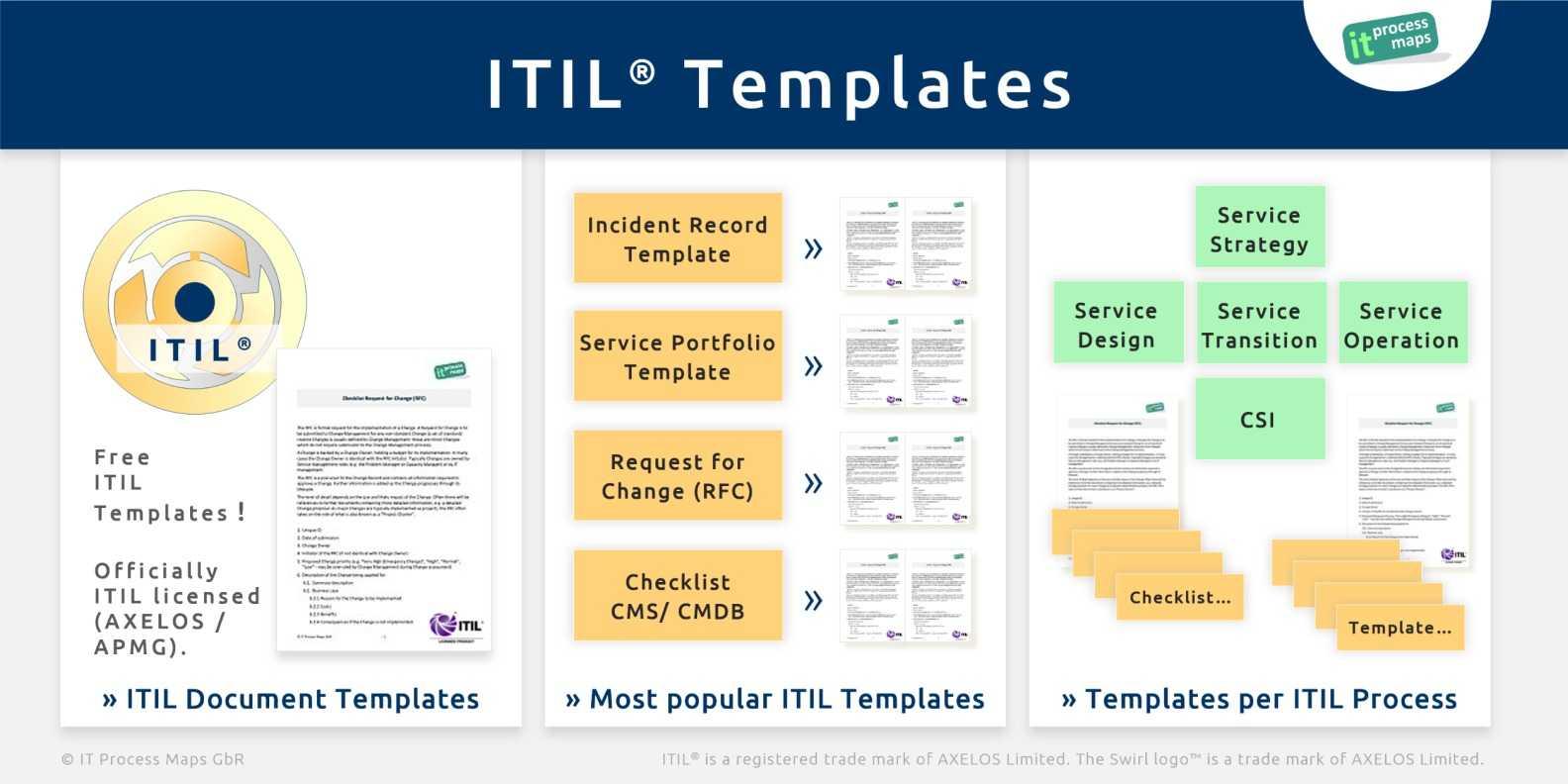 itil checklists it process wiki regarding incident
