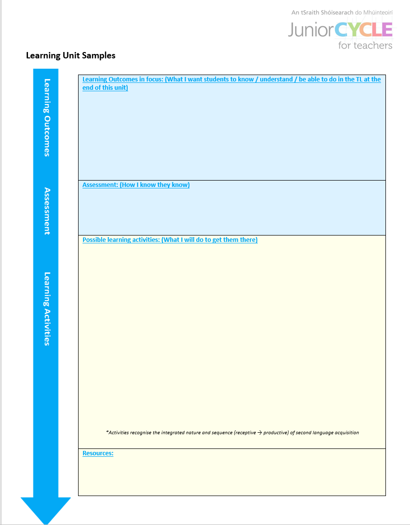 Modern Foreign Languages | Planning Resources | Junior Cycle With Regard To Blank Scheme Of Work Template
