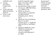 Pdf] Implementation Of The Sbar Checklist To Improve Patient regarding Sbar Template Word