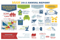 Pin On Nonprofit Annual Report Infographics pertaining to Nonprofit Annual Report Template