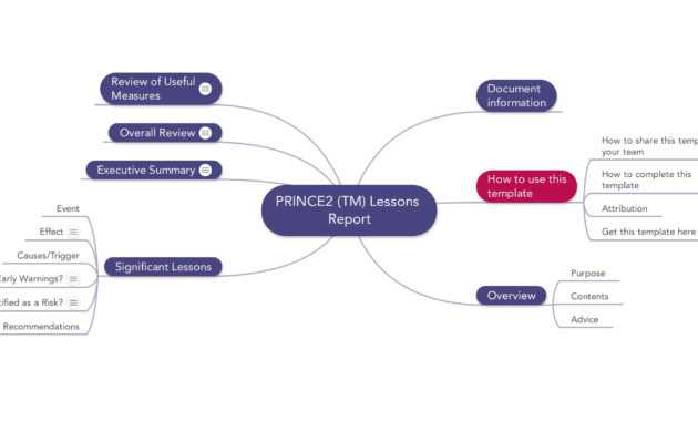Prince2 Lessons Report | Download Template with regard to Prince2 Lessons Learned Report Template