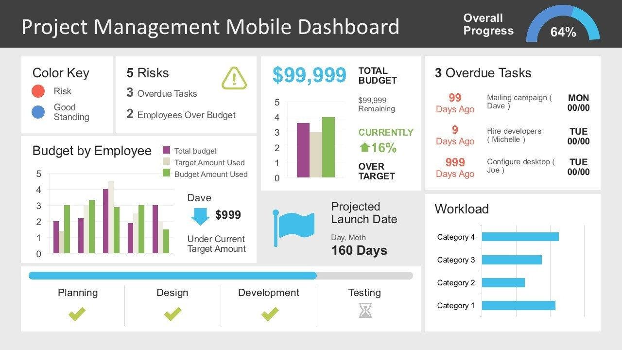 Project Management Dashboard Powerpoint Template Inside Project Dashboard Template Powerpoint Free