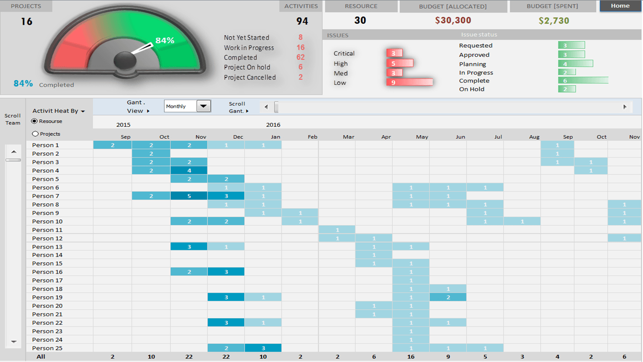Project Portfolio Dashboard Template - Analysistabs Intended For Project Portfolio Status Report Template