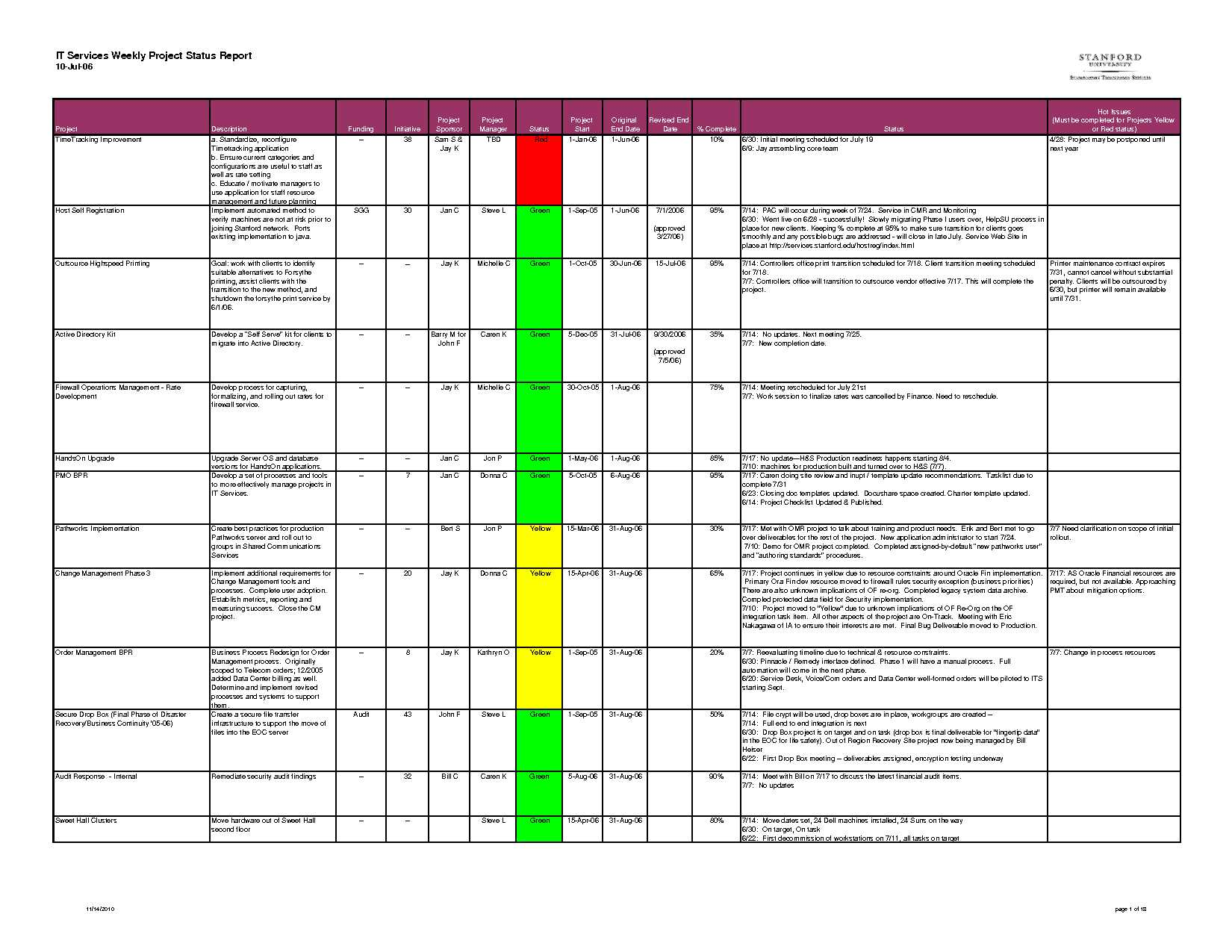 Project Report Template Excel – Printable Schedule Template Regarding Project Status Report Template Excel Download Filetype Xls