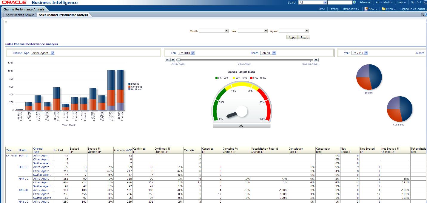 Sales Analysis Report Template | Tools | Report Template For Trend Analysis Report Template