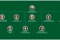 Starbucks Organizational Chart – You Can Edit This Template within Starbucks Powerpoint Template