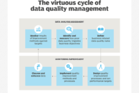 What Is Data Quality And Why Is It Important? for Data Quality Assessment Report Template