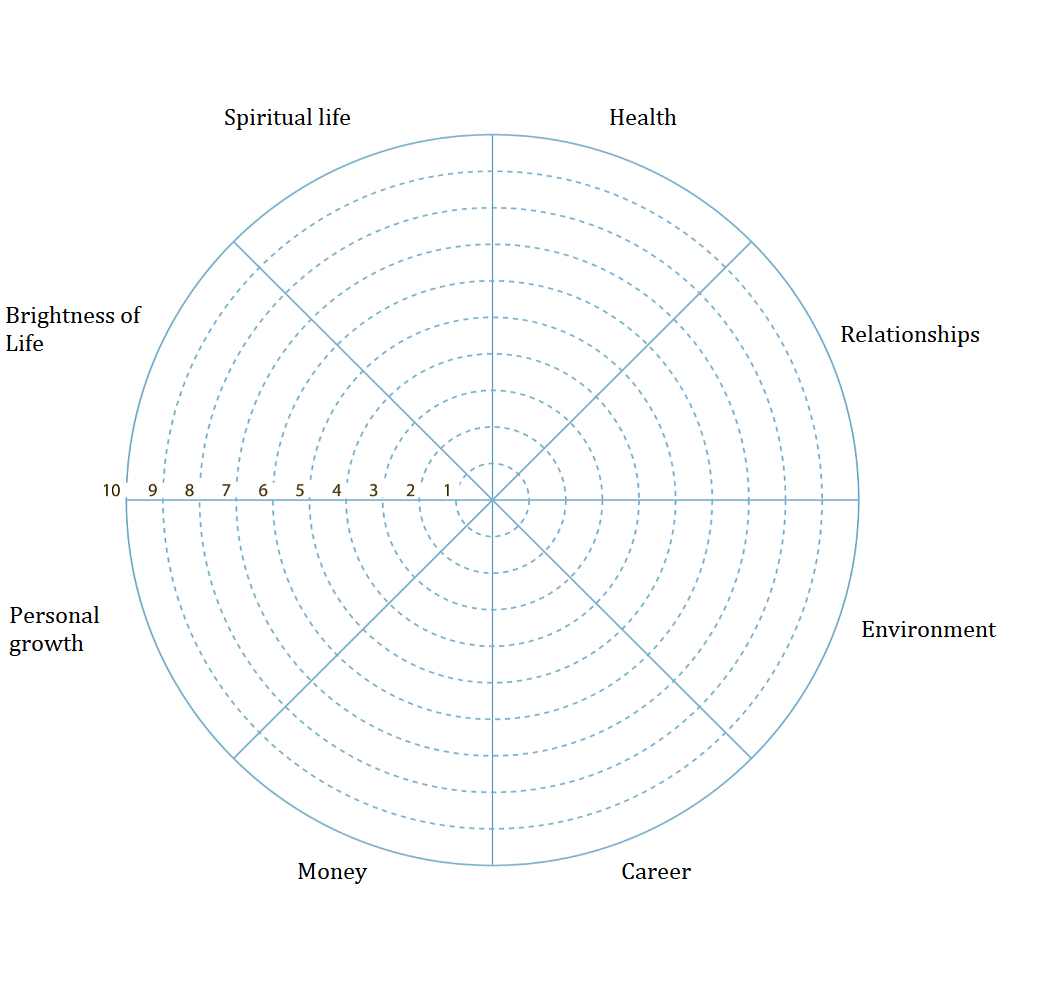 Wheel Of Life. A Self Assessment Tool To Find Out What Is Within Wheel Of Life Template Blank